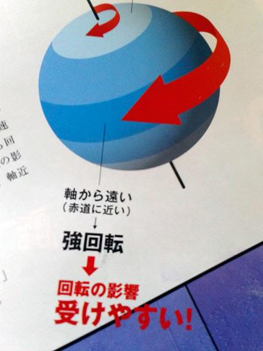 Перевод текста на картинке: Дальше от оси (возле экватора) вращение сильное и эффект намного больше