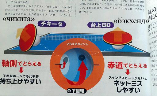 «Бэкхенд» над столом: ракетка захватывает экватор мяча. И если скорость замаха не достаточна, то мяч попадет в сетку