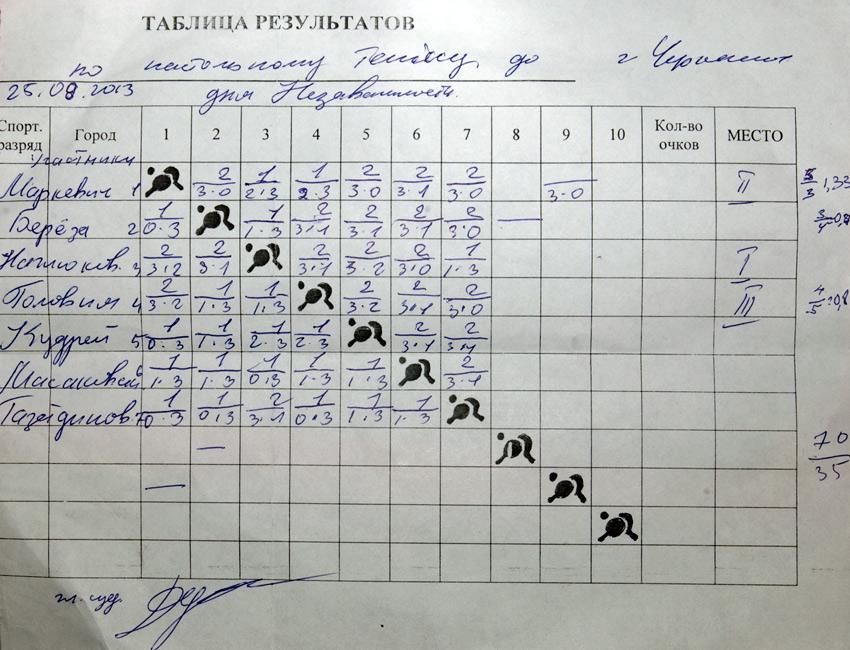 Протокол турнира ко Дню Независимости, г. Черкассы